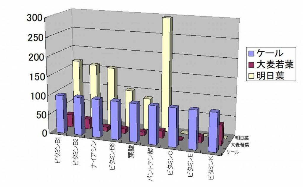 ケールを100とした場合の各青汁の栄養素(相対表) ビタミンなど