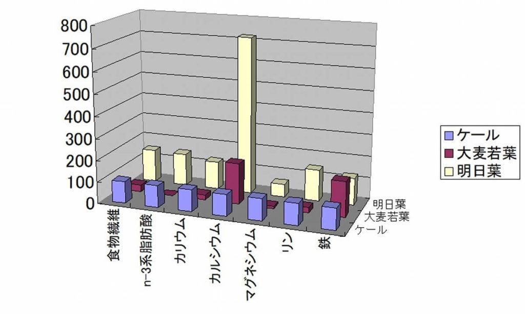 ケールを100とした場合の各青汁の栄養素(相対表) 食物繊維、ミネラルなど
