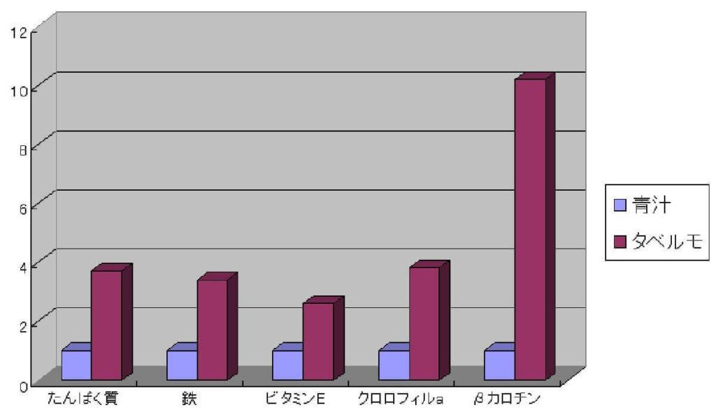 スピルリナ(タベルモ)の栄養比較グラフ