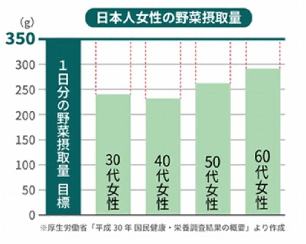 日本人の野菜不足グラフ