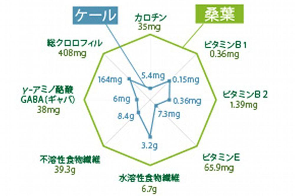 グリーンクレンズジュースの桑葉の栄養
