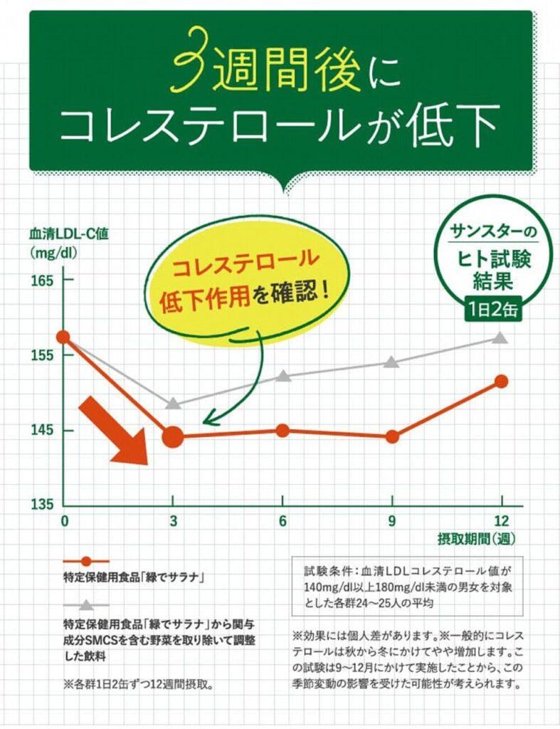 3週間でコレステロール値が下がったグラフ